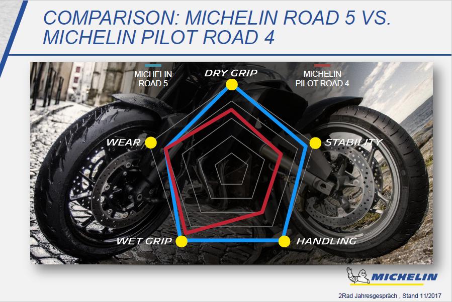 modele noi in gama michelin road 5 anvelope cauciucuri gume pneuri motocicleta si scuter. Black Bedroom Furniture Sets. Home Design Ideas